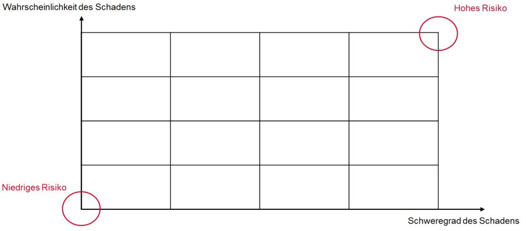 Risikograph - stilisiert